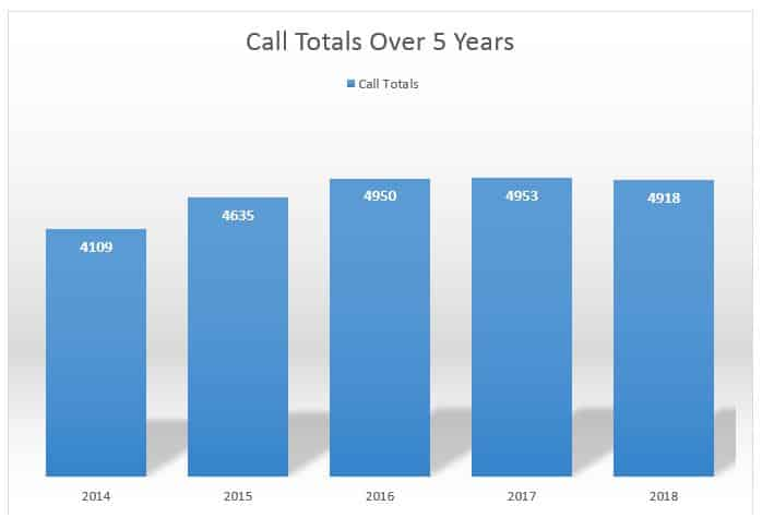5-Year Call Volume Trend