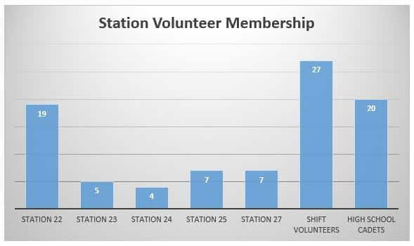 Station Membership