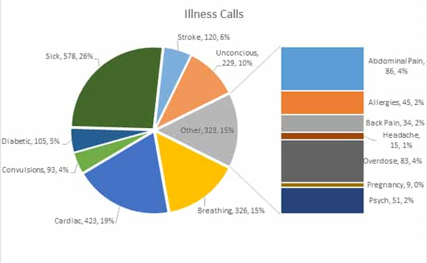 EMS Illness Calls By Dispatch
