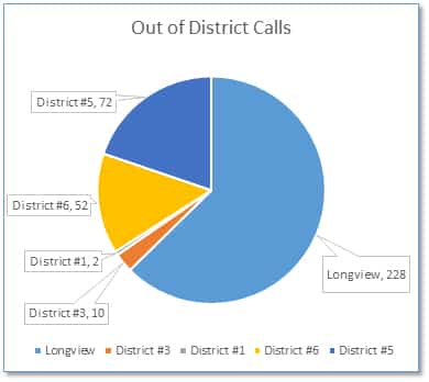 Out of District Calls