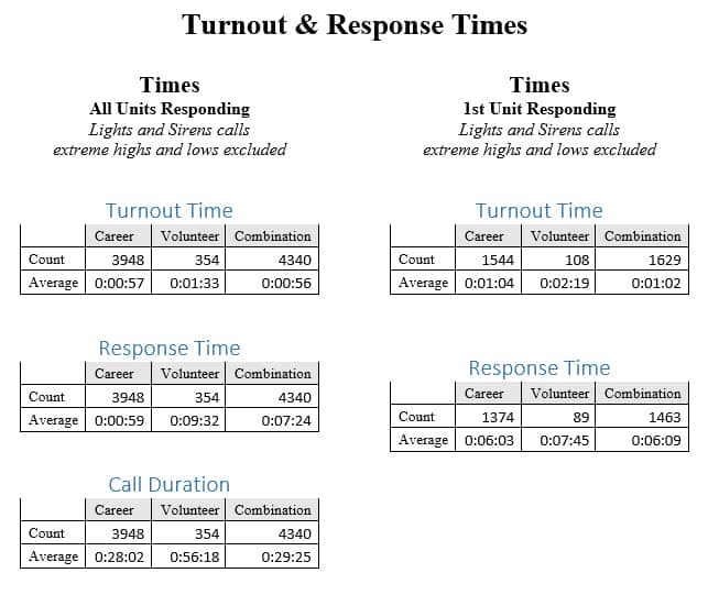 Turnout Times