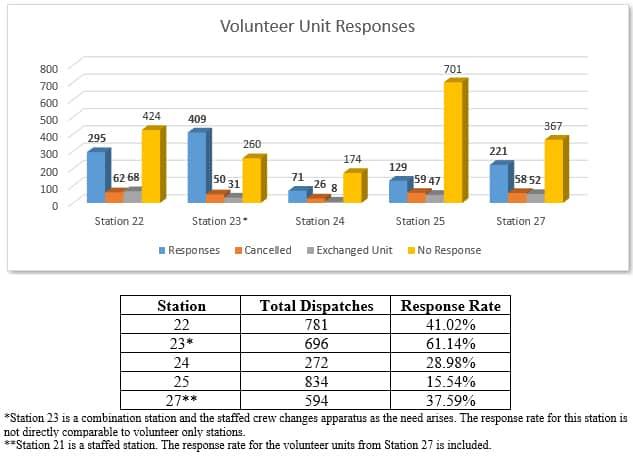 Volunteer Unit Responses